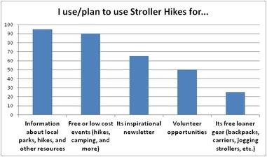 StrollerHikesFor 2